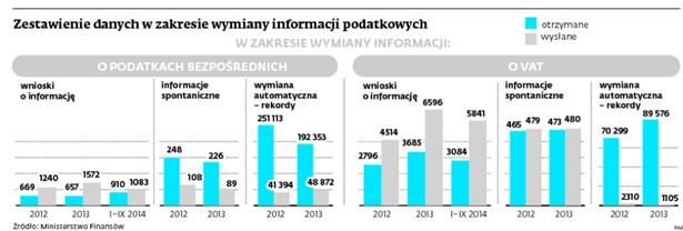 Zestawienie danych w zakresie wymiany informacji podatkowych