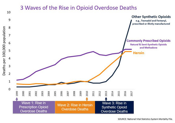 heroin 3 Waves Of The Rise In Opioid Overdose Deaths foto Privatna arhiva National Vital Statistics System Mortality File