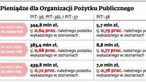 Pieniądze dla Organizacji Pożytku Publicznego