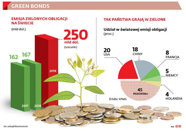 Unijna legislacja idzie w kierunku coraz większego wspierania inwestowania w ekologię i tak zwanego zrównoważonego finansowania.