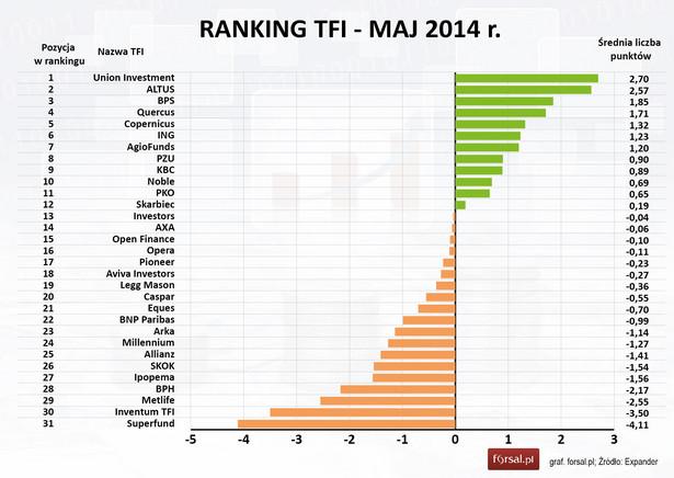 Ranking TFI - maj 2014 r.