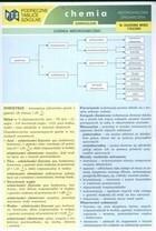 Podręczne tablice szkolne Chemia Nieorganiczna Organiczna Beata Stadniczuk