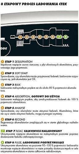 CTEK MXS 5.0 EU-F