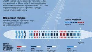 Jak bezpieczne są samoloty? Które miejsca najlepiej zajmować? [INFOGRAFIKA]
