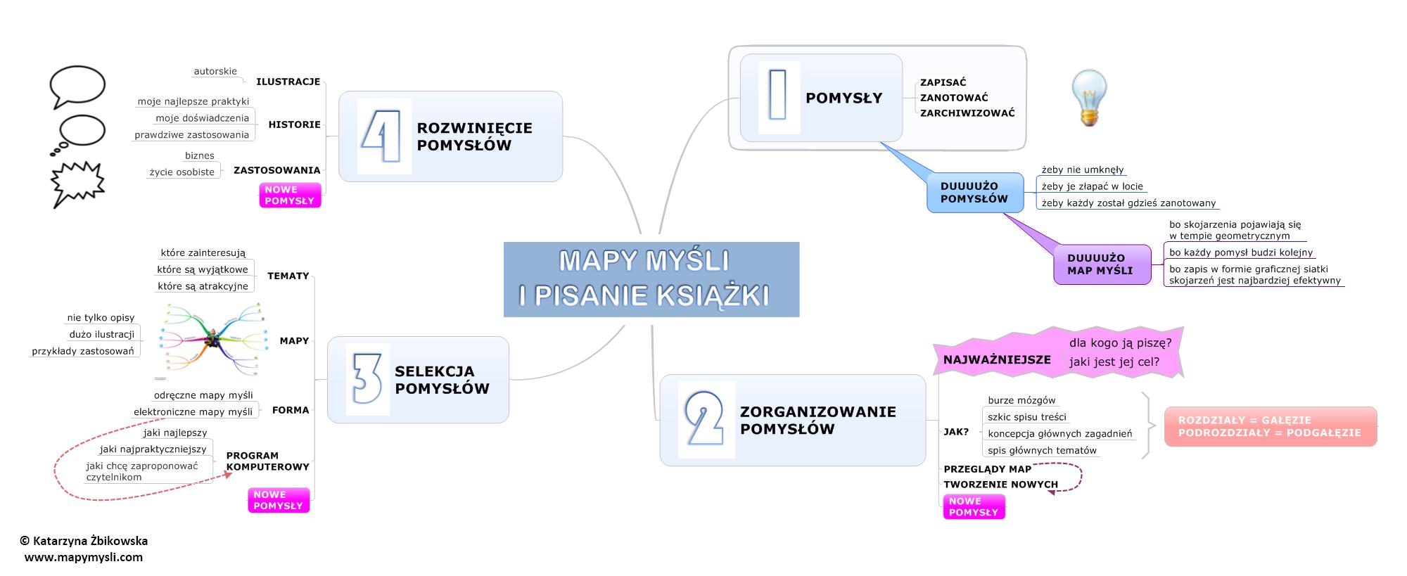 mapy-mysli-i-pisanie-ksi%C4%85%C5%BCki-mapa-my%C5%9Bli.png