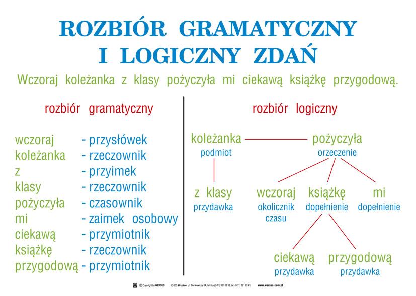 Wytłumaczy mi ktoś rozbiór gramatyczny zadań ? – zadania, ściągi i testy –  Zapytaj.onet.pl