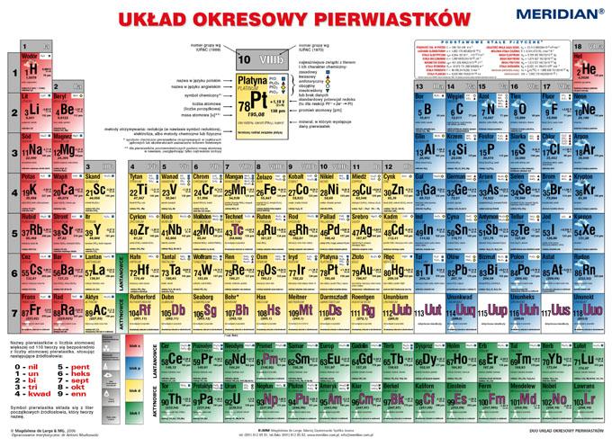 uklad_okresowy_pierwiastkow_strona_chemiczna_.jpg