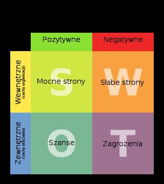 320px-SWOT_pl.svg.png