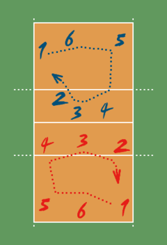240px-VolleyballRotation.png