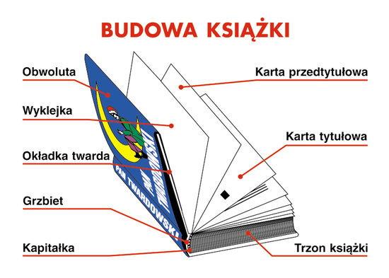 Jak zbudowana jest książka – zadania, ściągi i testy – Zapytaj.onet.pl