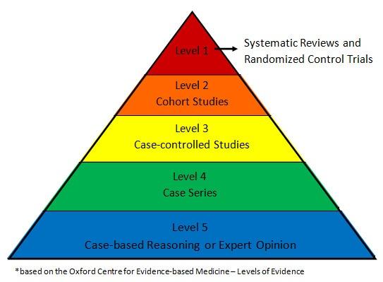 pyramid-of-evidence.jpg