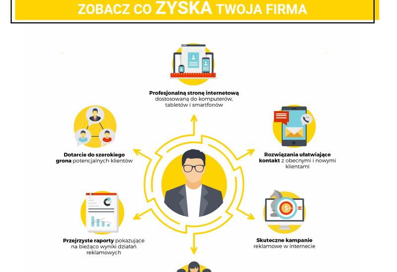 wizytówka firmy w internecie - reklamafirmwsieci.pl zdjęcie 2